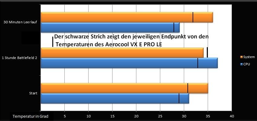 Sharkoon T9 Value Diagramm