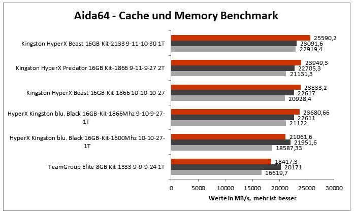 aida64_cache_memory