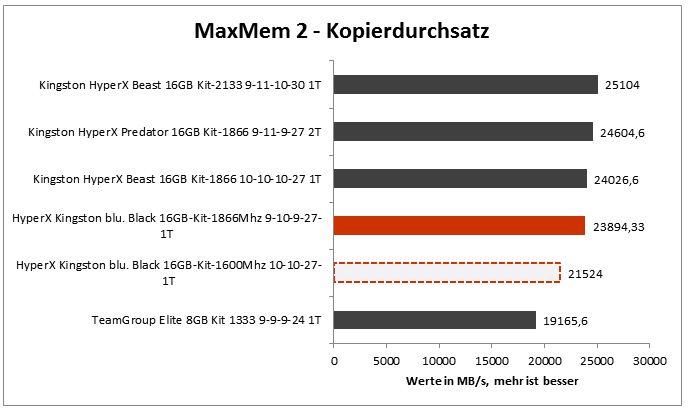 max_mem_kopierdurchsatz