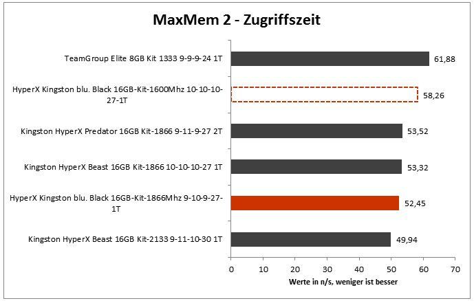 max_mem_zugriffszeit