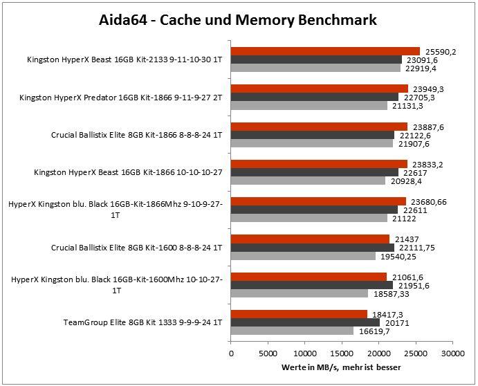 aida64 cache memory
