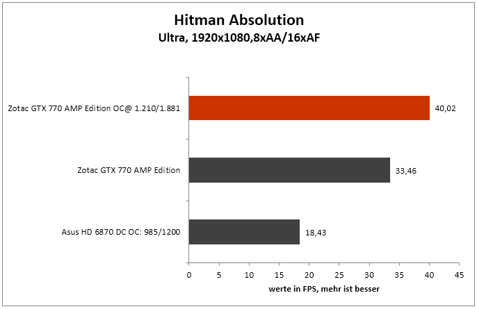 OC Hitman Absolution