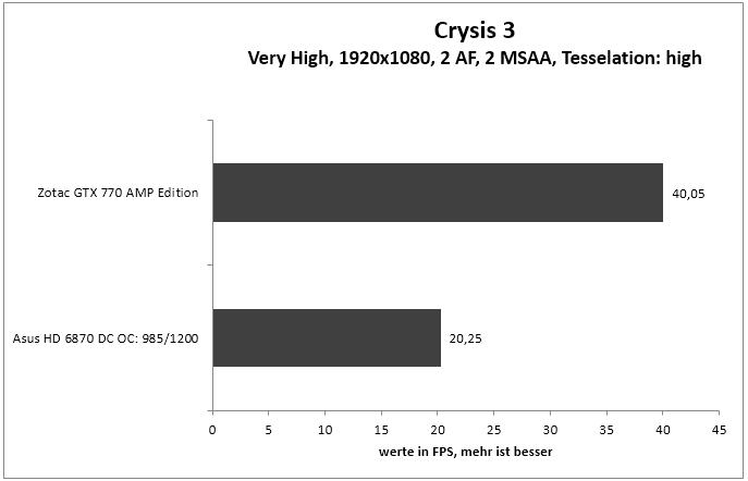 crysis3 1920 2af 2MSAA tesa high