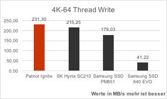 patriot-ignite-vergleich-as-ssd-benchmark-4k-64-thread-write