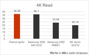 patriot-ignite-vergleich-as-ssd-benchmark-4k-read