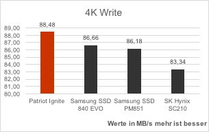 patriot-ignite-vergleich-as-ssd-benchmark-4k-write