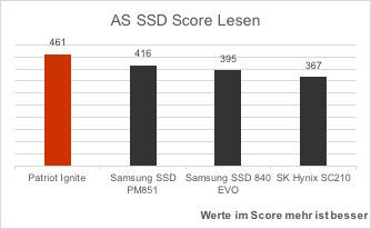 patriot-ignite-vergleich-as-ssd-benchmark-score-lesen