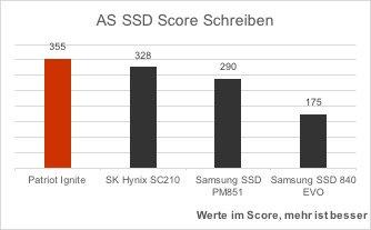 patriot-ignite-vergleich-as-ssd-benchmark-score-schreiben