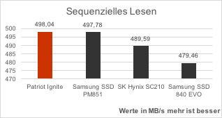 patriot-ignite-vergleich-as-ssd-benchmark-sequenzielles-lesen