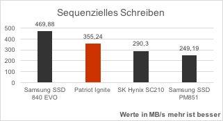patriot-ignite-vergleich-as-ssd-benchmark-sequenzielles-schreiben