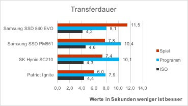patriot-ignite-vergleich-as-ssd-kopierbenchmark-transferdauer
