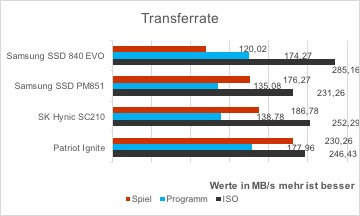 patriot-ignite-vergleich-as-ssd-kopierbenchmark-transferrate