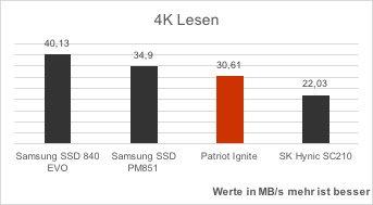 patriot-ignite-vergleich-crystaldisk-benchmark-4k-lesen