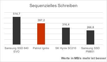 patriot-ignite-vergleich-crystaldisk-benchmark-sequenzielles-schreiben