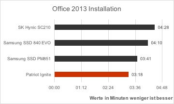 patriot-ignite-vergleich-microsoft-office-2013-installation