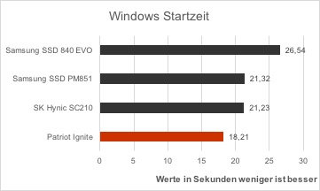 patriot-ignite-vergleich-windows-startzeit